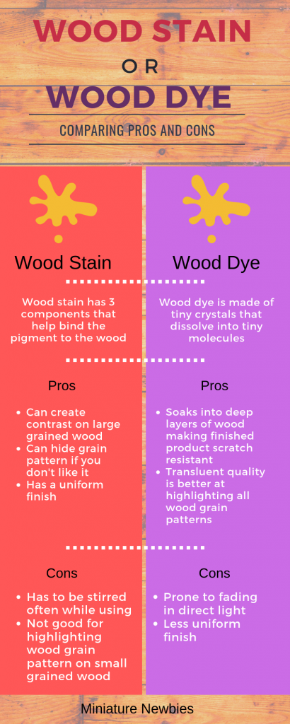 An infographic to help you choose wood stain or wood dye