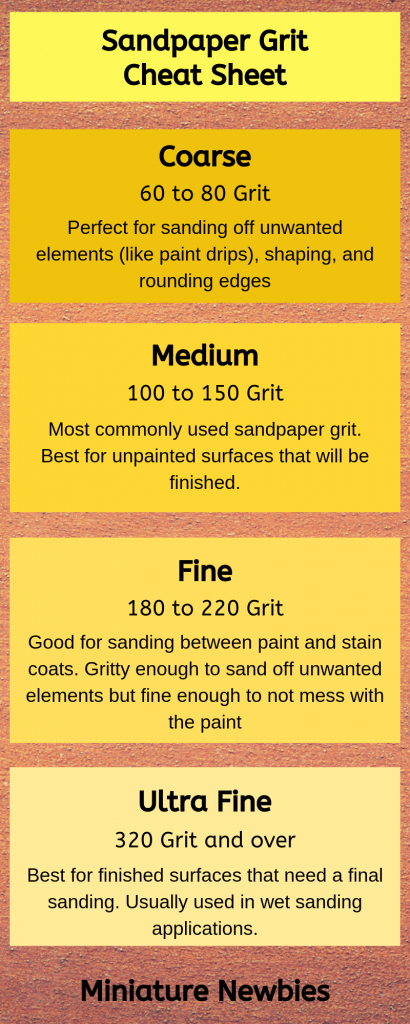 An infographic of a sandpaper grit cheat sheet