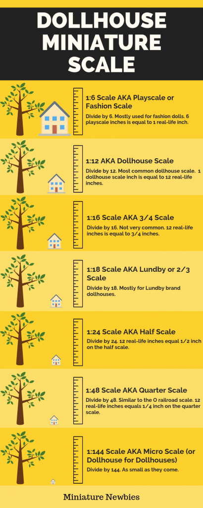 A quick guide to Dollhouse Scale