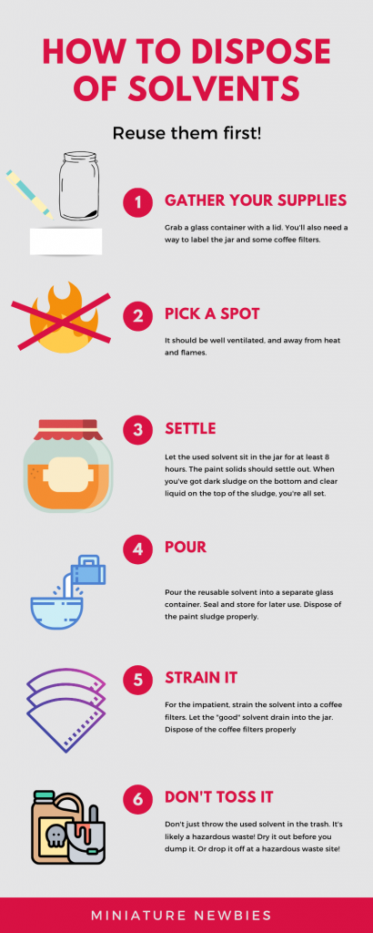 An infographic explaining how to dispose of solvents